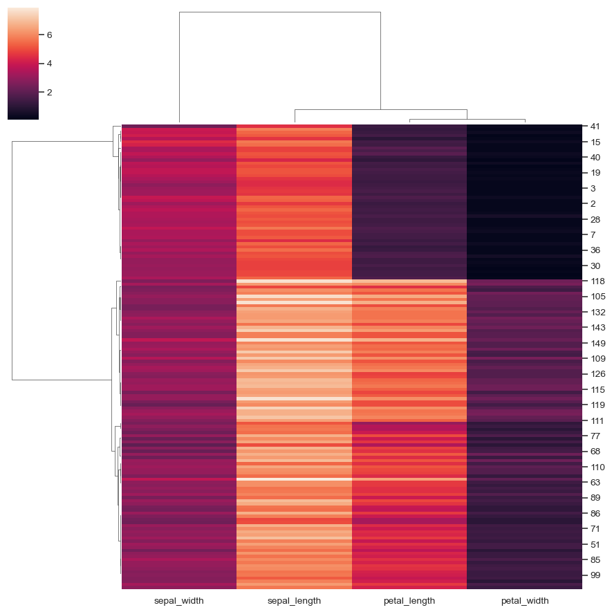 ../_images/seaborn-clustermap-5.png