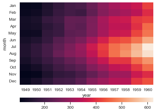 ../_images/seaborn-heatmap-111.png