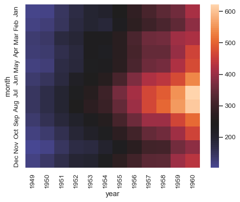 ../_images/seaborn-heatmap-8.png