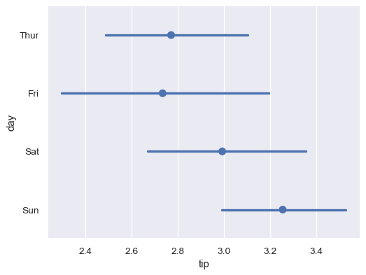 ../_images/seaborn-pointplot-6.png