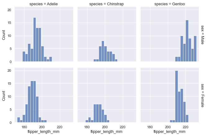 Facetting histograms by subsets of data — seaborn 0 9 0
