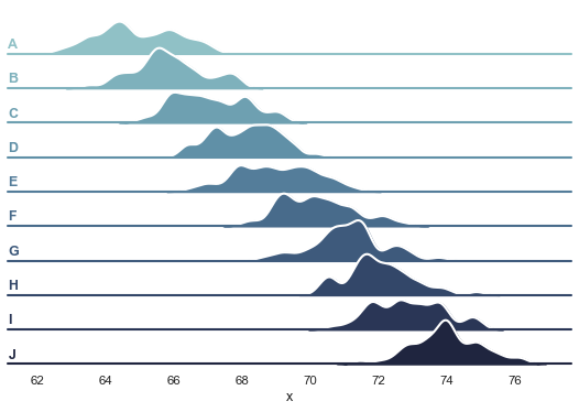 Overlapping densities ('ridge plot') — seaborn 0 9 0