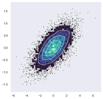 ../_images/layered_bivariate_plot.png