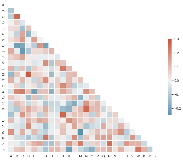 Plotting a diagonal correlation matrix — seaborn 0 9 0