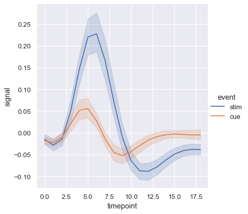Visualizing statistical relationships — seaborn 0 9 0