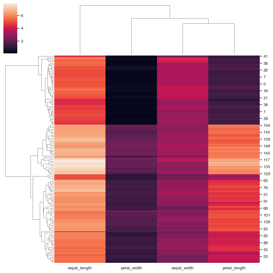 seaborn clustermap — seaborn 0 9 0 documentation