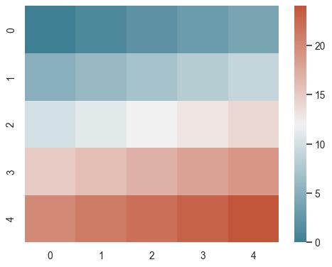seaborn diverging_palette — seaborn 0 9 0 documentation