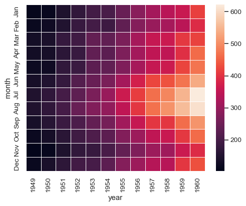 ../_images/seaborn-heatmap-6.png