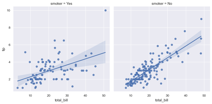 ../_images/seaborn-lmplot-6.png